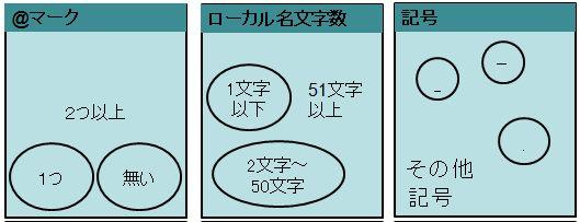 同値分割・境界値分析の解説 - Q...